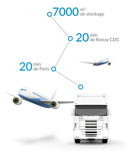 truck-plane